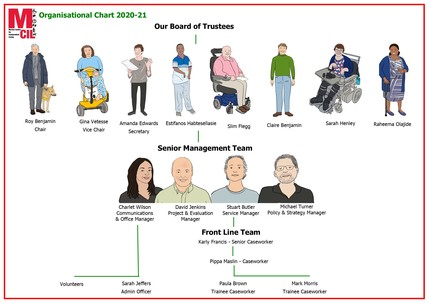 Merton CIL Organisational Chart 2021 - Illustrations of trustees and senior management team
